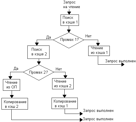 Схема выполнения запроса на